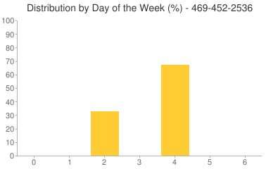 Distribution By Day 469-452-2536